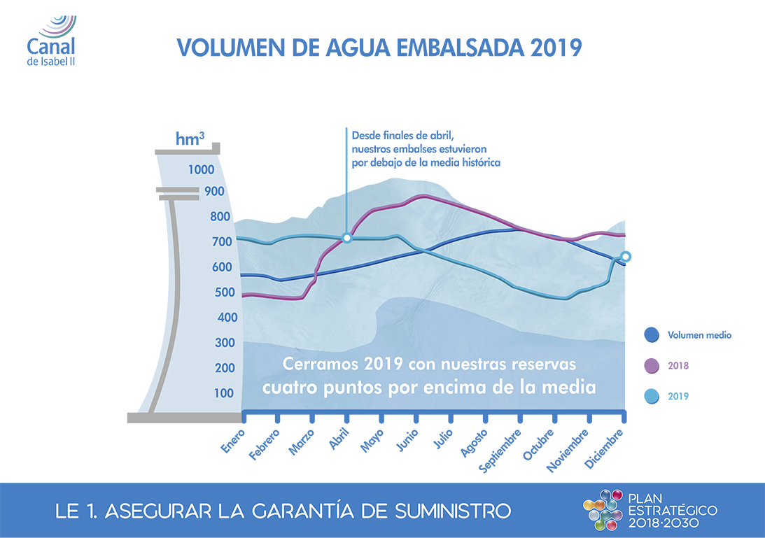 Volume of dammed water in 2019
