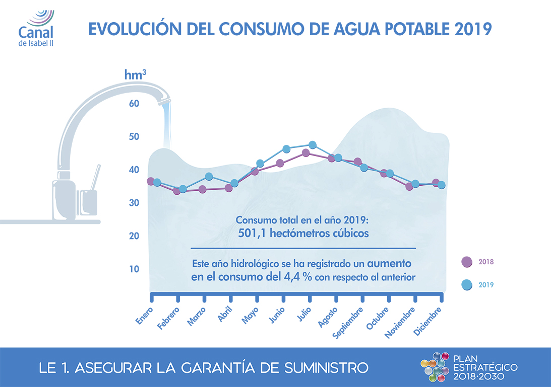 Evolution of drinking water consumption in 2019