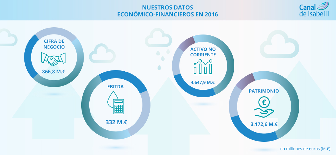 Datos económico financieros